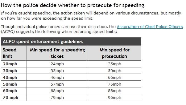 speedinglimits