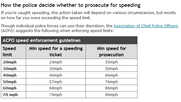 speedinglimits